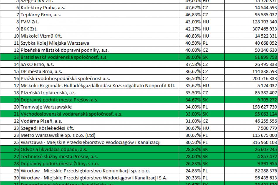 Rebríček transparentnosti mestských firiem: Najhoršie dopadla spoločnosť Nitry