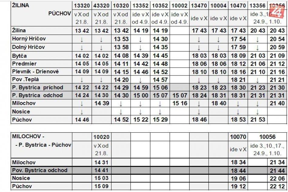 Výluky vlakov v okolí Považskej: Cestovné poriadky náhradnej autobusovej dopravy