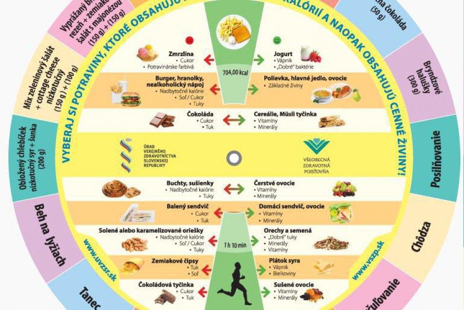 Výživovo-pohybové koleso