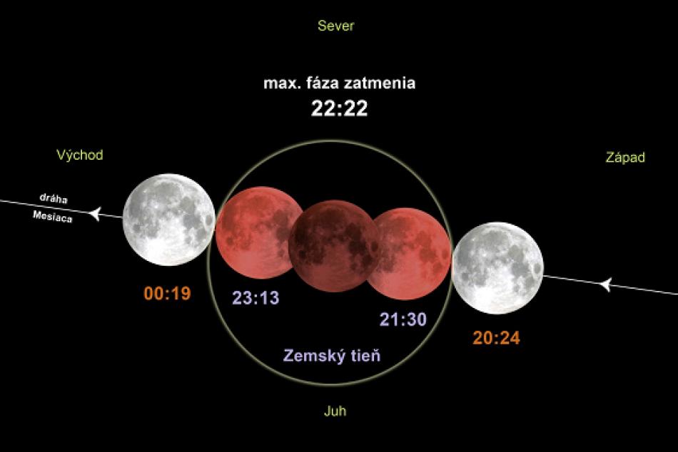 Už 27. júla zažijeme úplné zatmenie Mesiaca