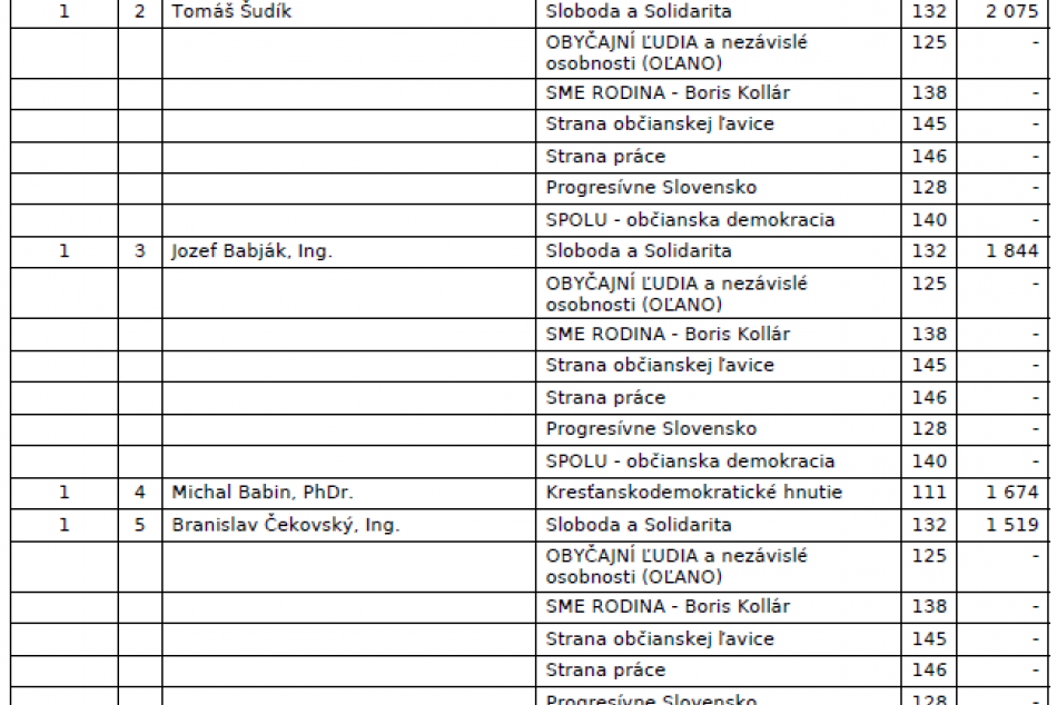 To vás určite zaujme: Výsledky všetkých poslaneckých kandidátov v Humennom