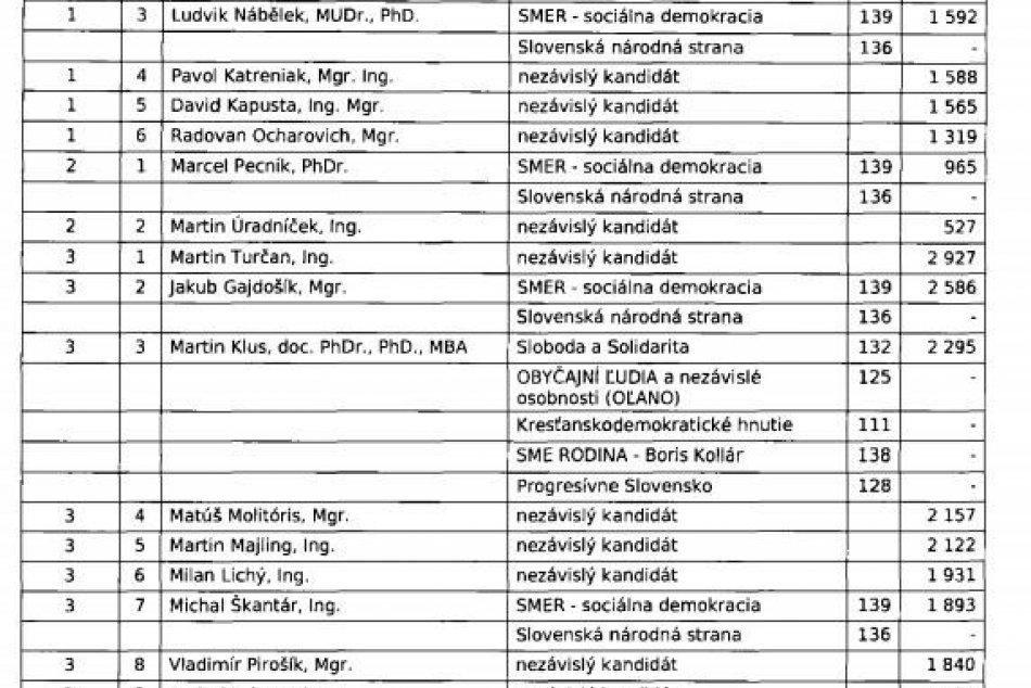 To vás určite zaujme: Výsledky všetkých poslaneckých kandidátov v Bystrici
