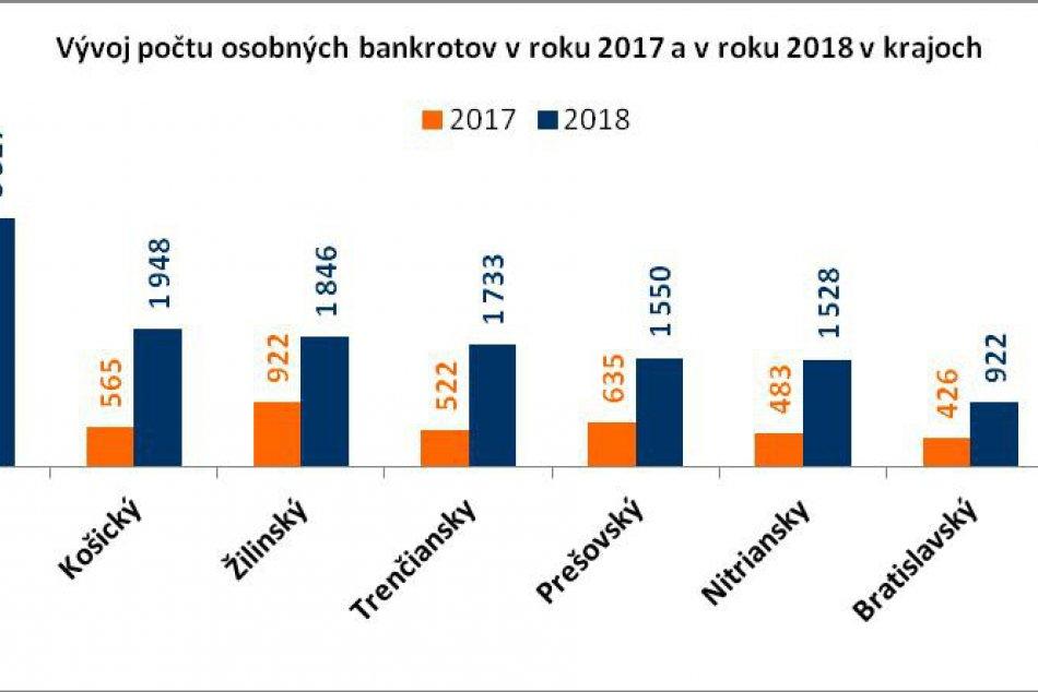 Najviac ľudí bankrotuje v Banskobystrickom kraji