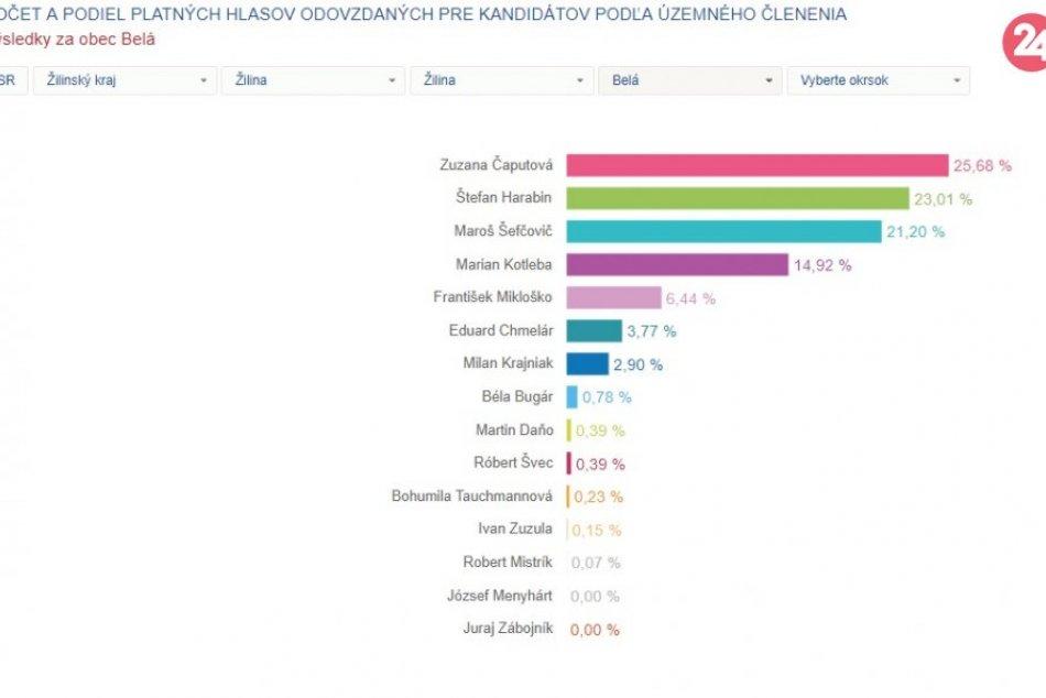 Prezidentské voľby: Výsledky za obce v okrese Žilina