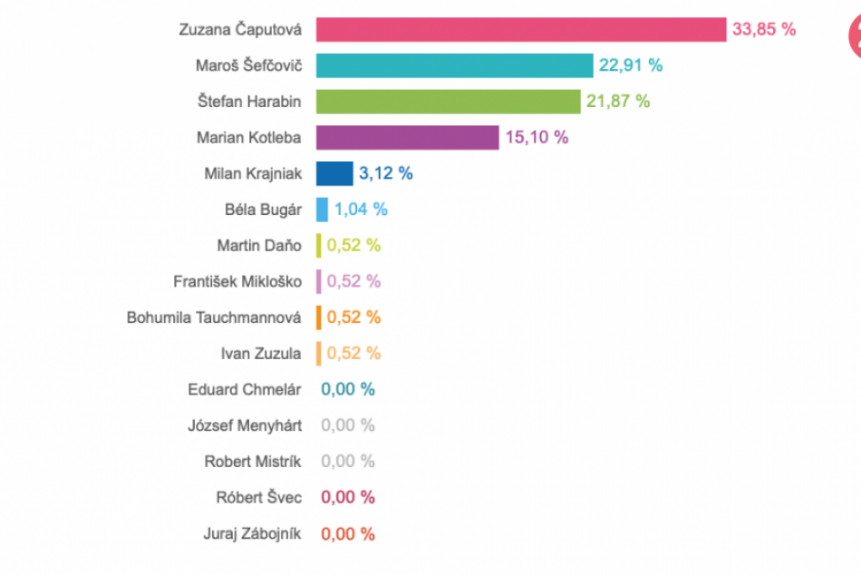 Prezidentské voľby: Výsledky za obce v okrese Liptovský Mikuláš