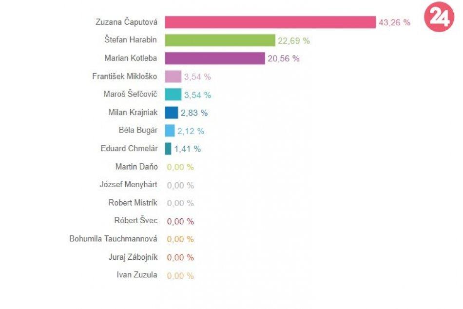Prezidentské voľby: Výsledy za žilinské okrsky