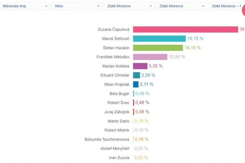Výsledky volieb rozmenené na drobné: Ako dopadli kandidáti vo vašom okrsku? FOTO