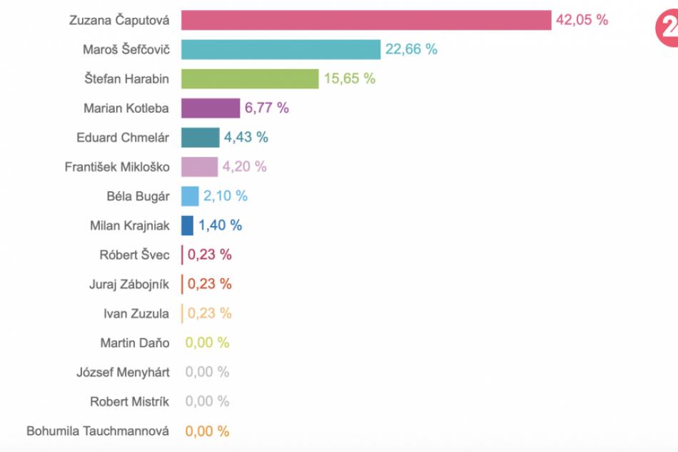 Výsledky volieb v Mikuláši okrsok po okrsku