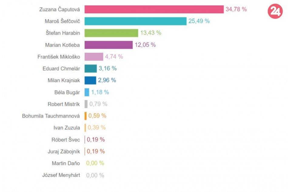 Výsledky volieb v Považskej Bystrici okrsok po okrsku