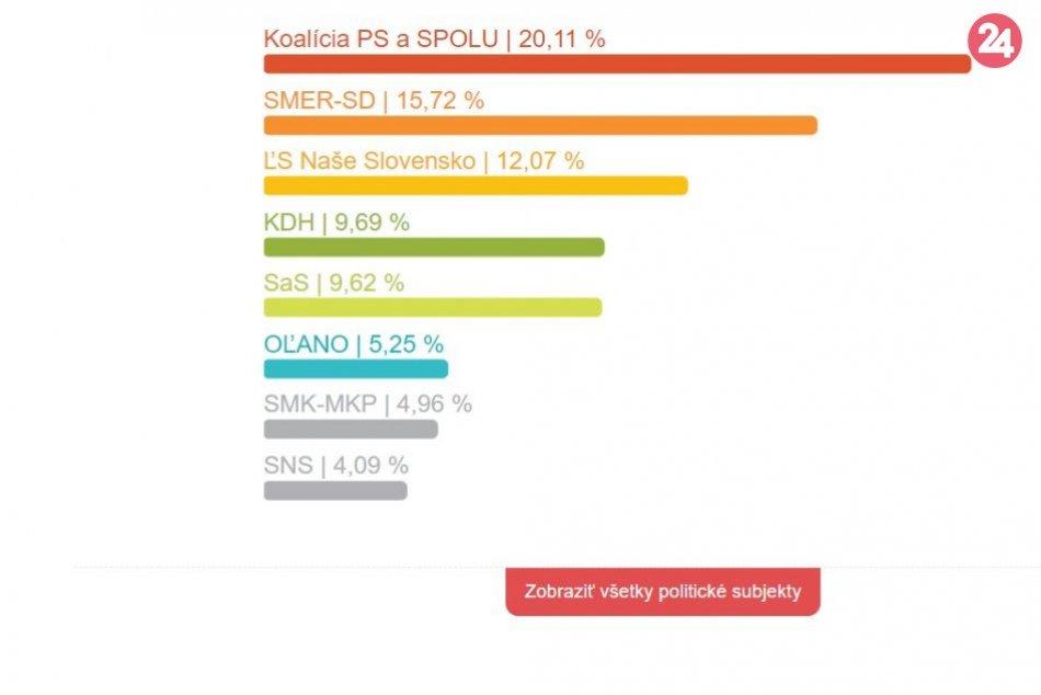 Eurovoľby 2019: Výsledky politických subjektov