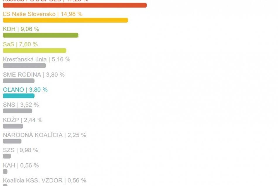 Výsledky za mesto Zlaté Moravce