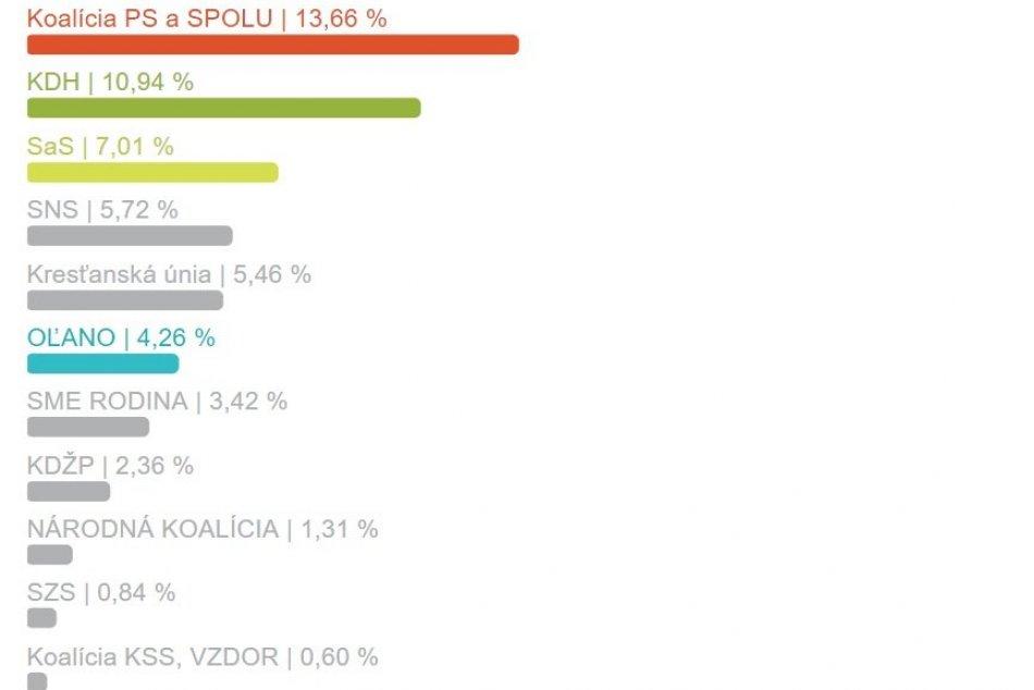 Výsledky za okres Zlaté Moravce