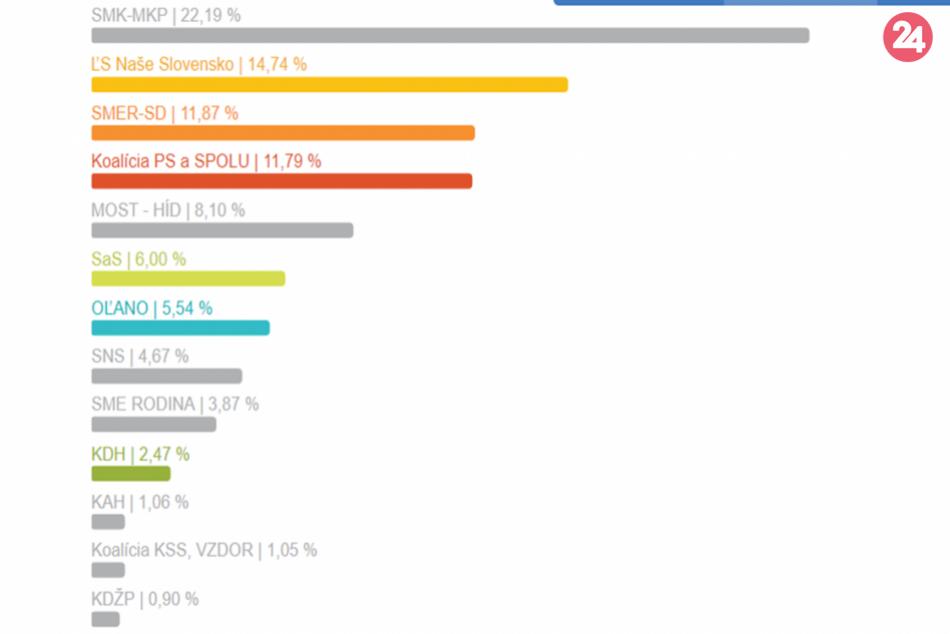 Výsledky eurovolieb za okres Rožňava