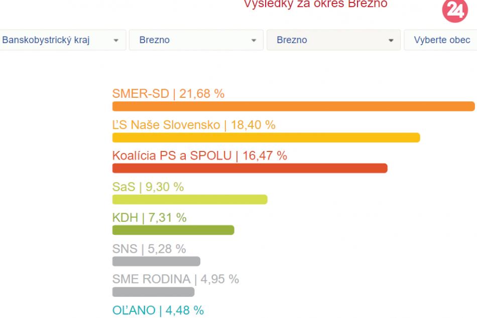 Eurovoľby2019 - strany Okres Brezno