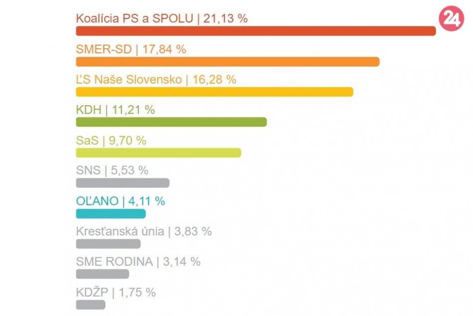 Výsledky eurovolieb za mesto Považská Bystrica