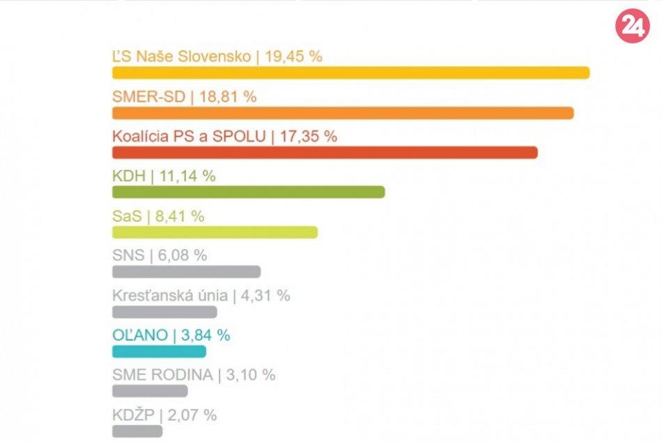 Výsledky eurovolieb za okres Považská Bystrica
