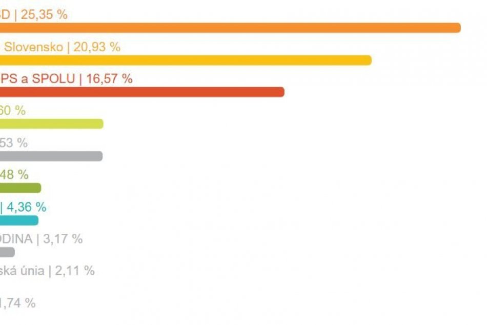 Výsledky eurovolieb za mesto Revúca
