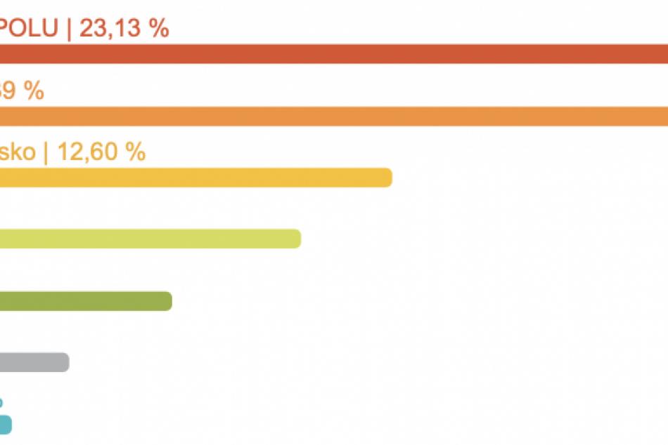 FOTO: Výsledky Eurovolieb 2019 za okres Liptovský Mikuláš