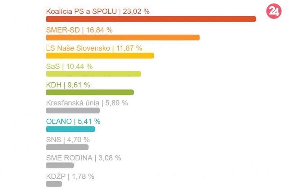 Výsledky eurovolieb za okres Trenčín