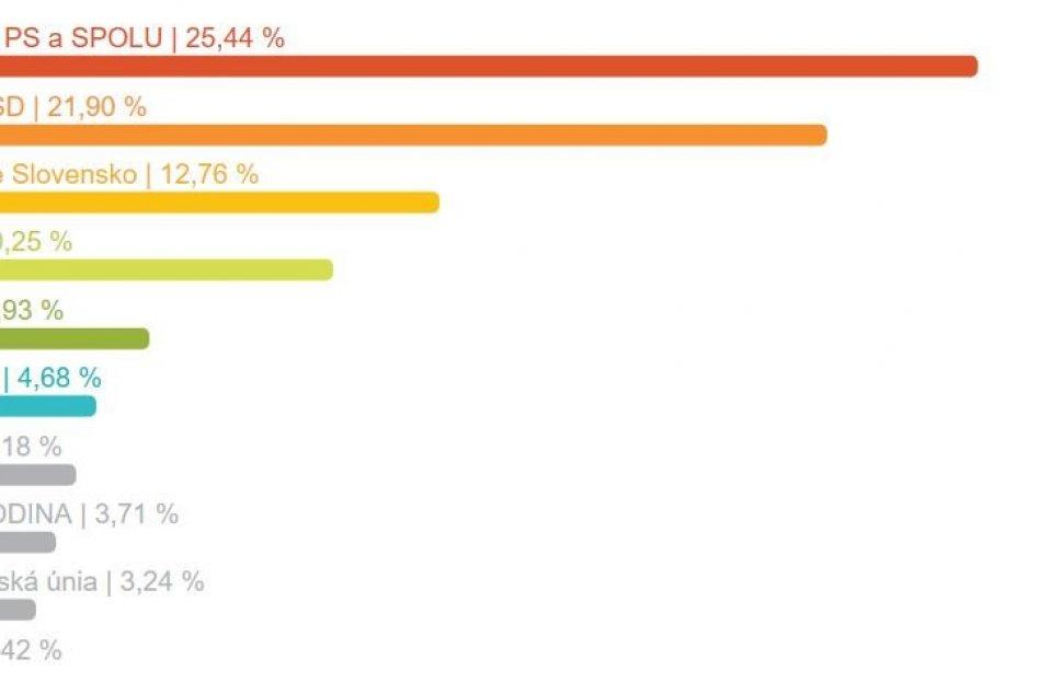 Výsledky eurovolieb za mesto Zvolen