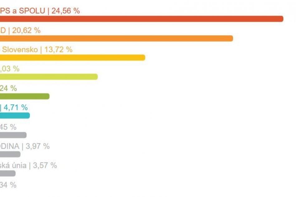 Výsledky eurovolieb za okres Zvolen