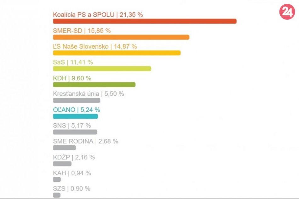 Výsledky eurovolieb za okres Žilina