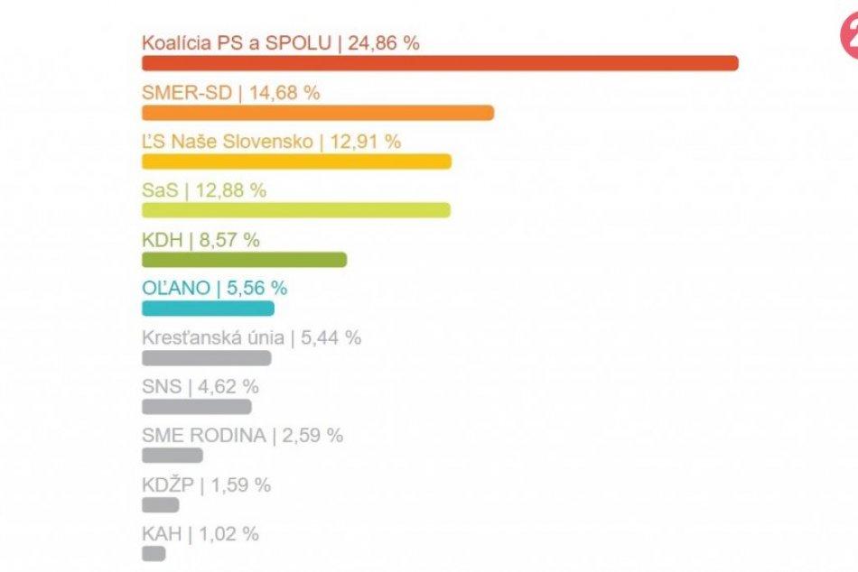 Výsledky eurovolieb za mesto Žilina