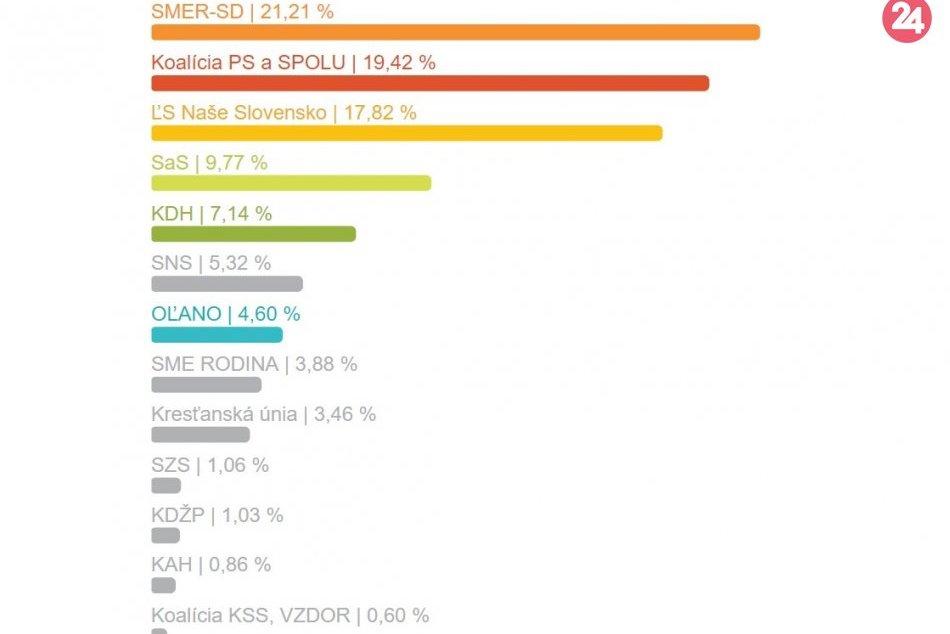 Výsledky eurovolieb za okres Žiar nad Hronom