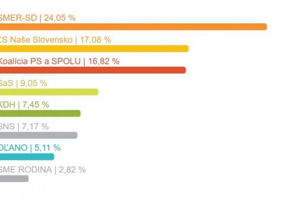 Výsledky za mesto Topoľčany