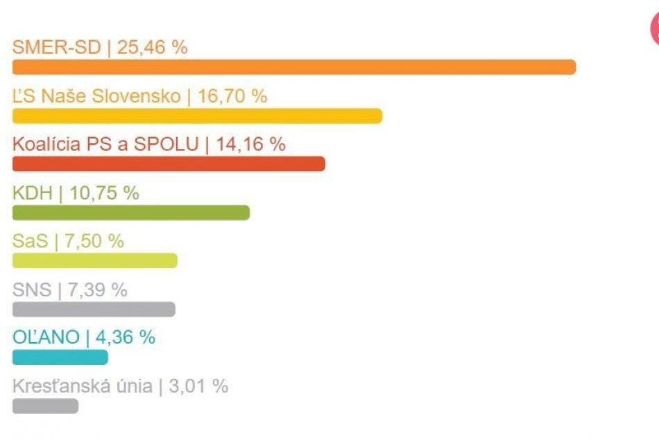 Výsledky za okres Topoľčany