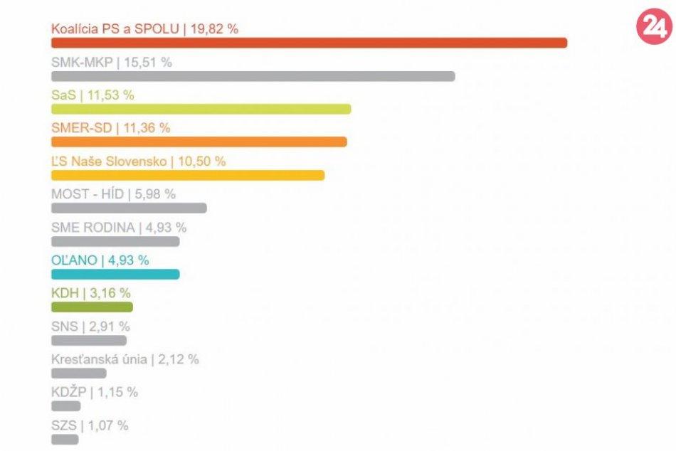 Výsledky eurovolieb za mesto Nové Zámky