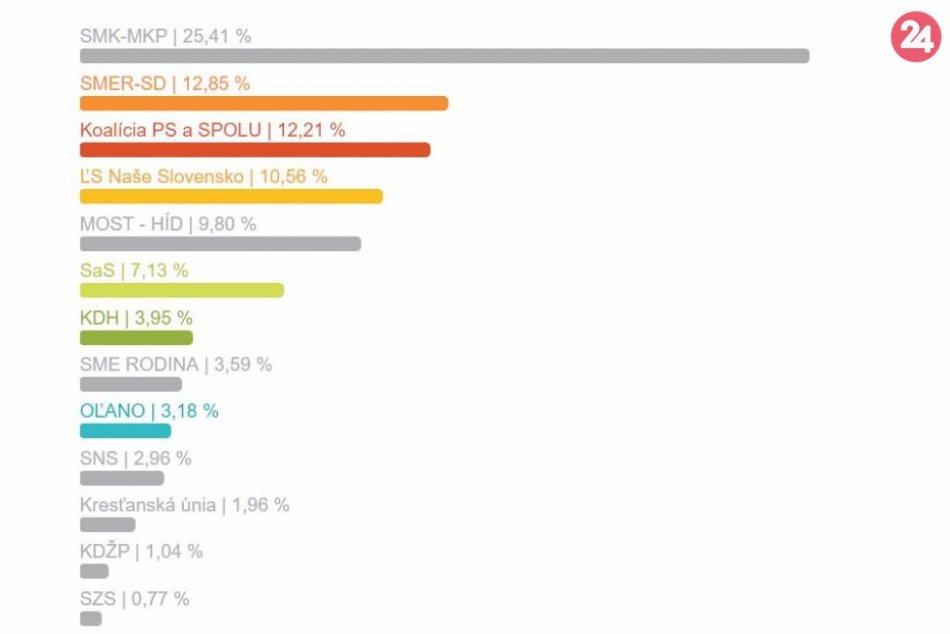 Výsledky eurovolieb za okres Nové Zámky