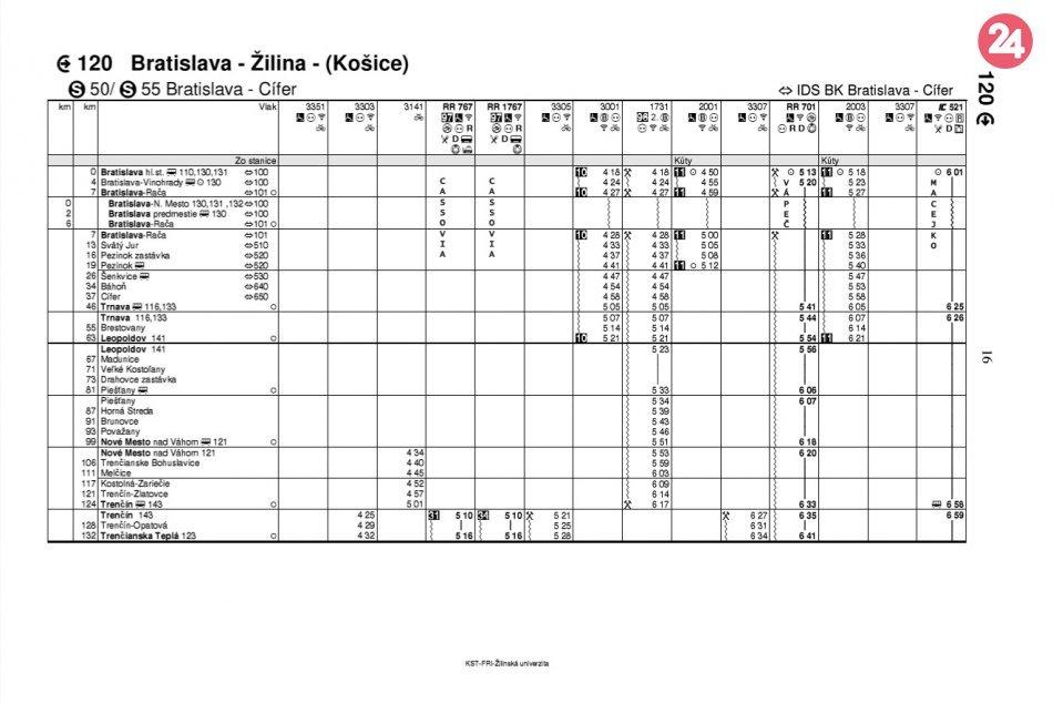 Nový cestovný poriadok vlakov: Pozrite si, kedy budú odchádzať spoje zo stanice