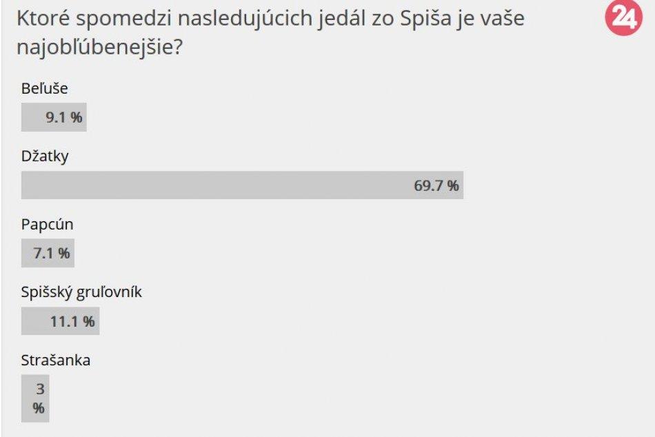Poznáme výsledky: Takto dopadlo hlasovanie o NAJ jedlo zo Spiša