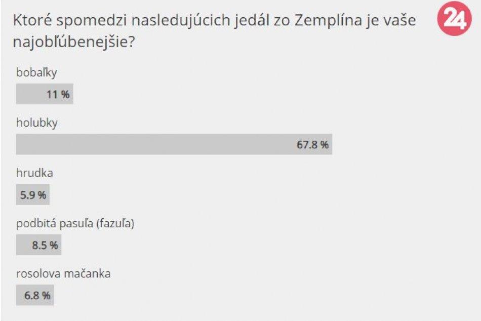 Poznáme výsledky: Takto dopadlo hlasovanie o NAJ jedlo zo Zemplína