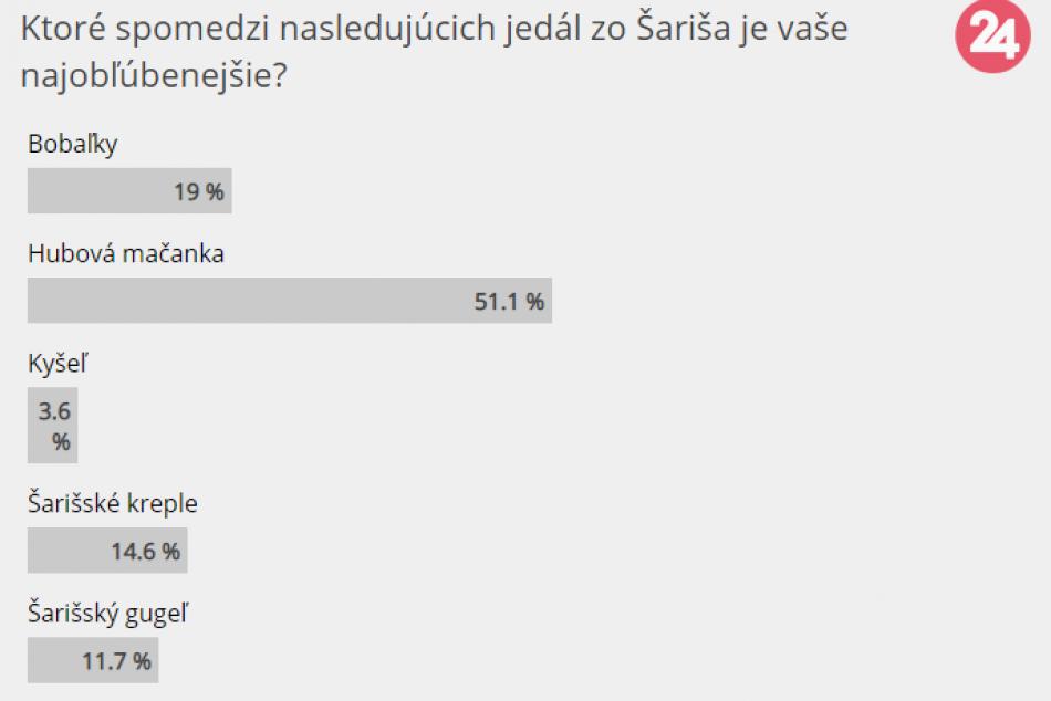 Poznáme výsledky: Takto dopadlo hlasovanie o NAJ jedlo zo Šariša