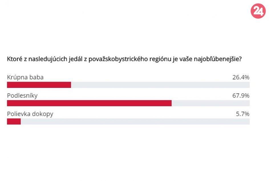 Výsledky hlasovania o NAJ jedlo z okolia Považskej Bystrice