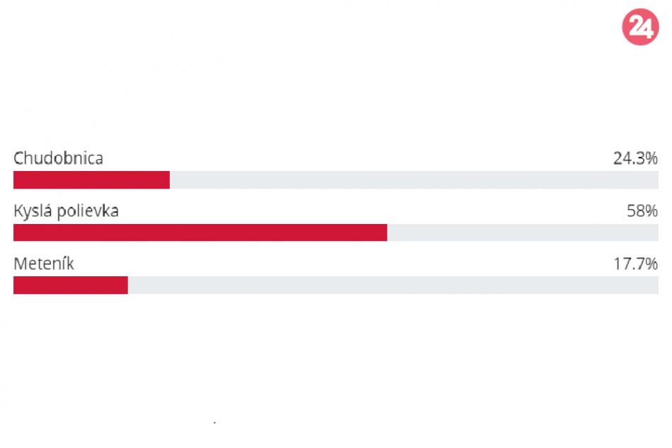 FOTO: Vyhodnotenie hlasovania Naj jedlo v Ružomberku