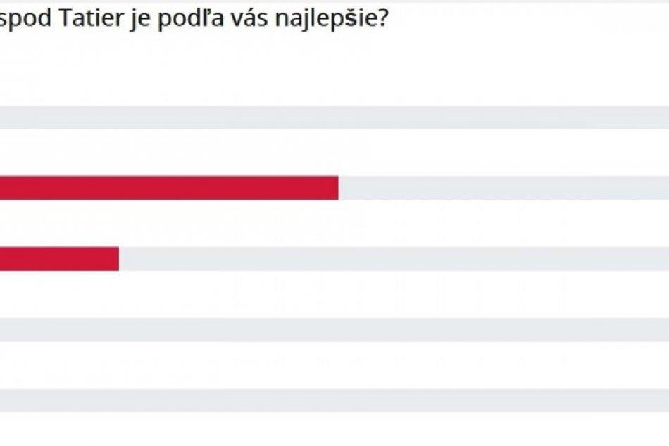 Výsledky hlasovania o naj jedlo podtatranského regiónu