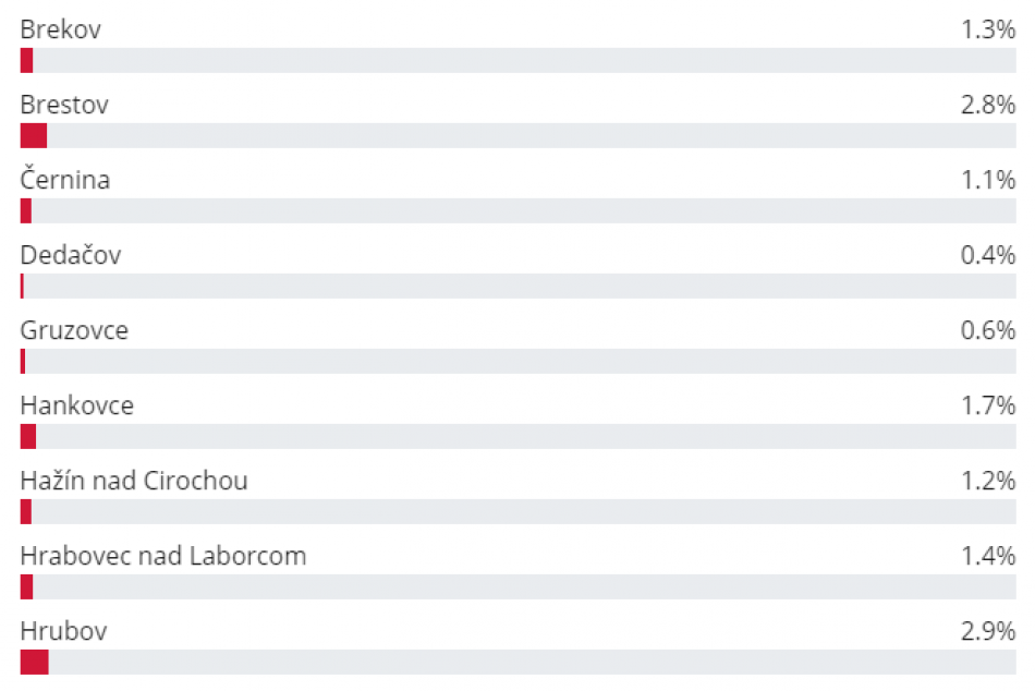 Ako to dopadlo? Výsledky hlasovania o najkrajšiu dedinu v Humenskom okrese