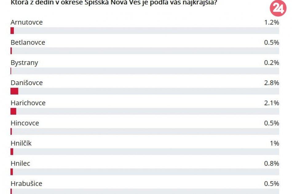 Ako to dopadlo? Výsledky hlasovania o najkrajšiu dedinu v okrese Spišská
