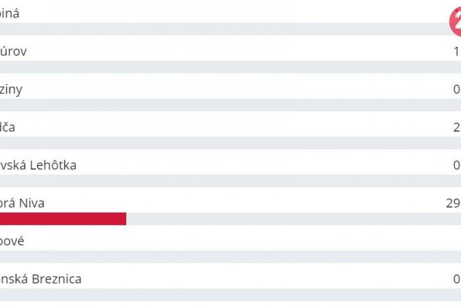 Ako dopadlo hlasovanie o najkrajšiu obec Zvolenského okresu? Pozrite si výsledky