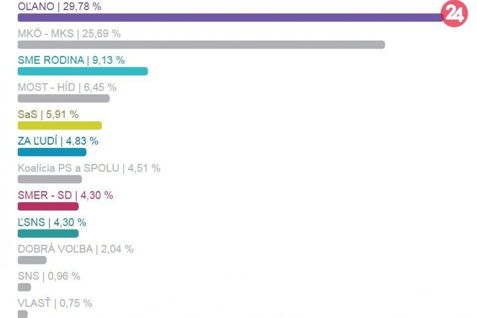 Výsledky parlamentných volieb v obciach okresu Nové Zámky