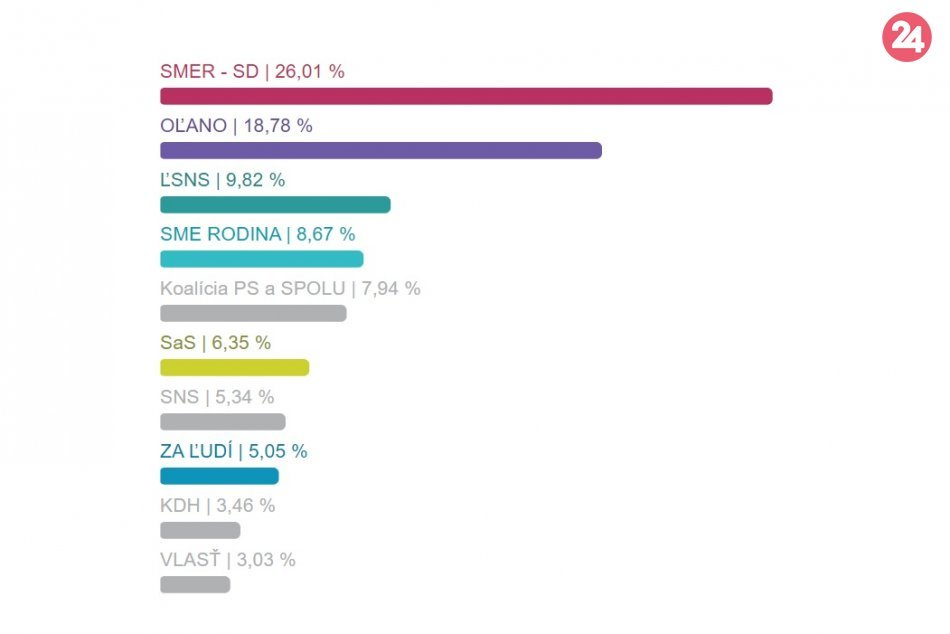 Voľby 2020: Takto to dopadlo v jednotlivých častiach Považskej Bystrice