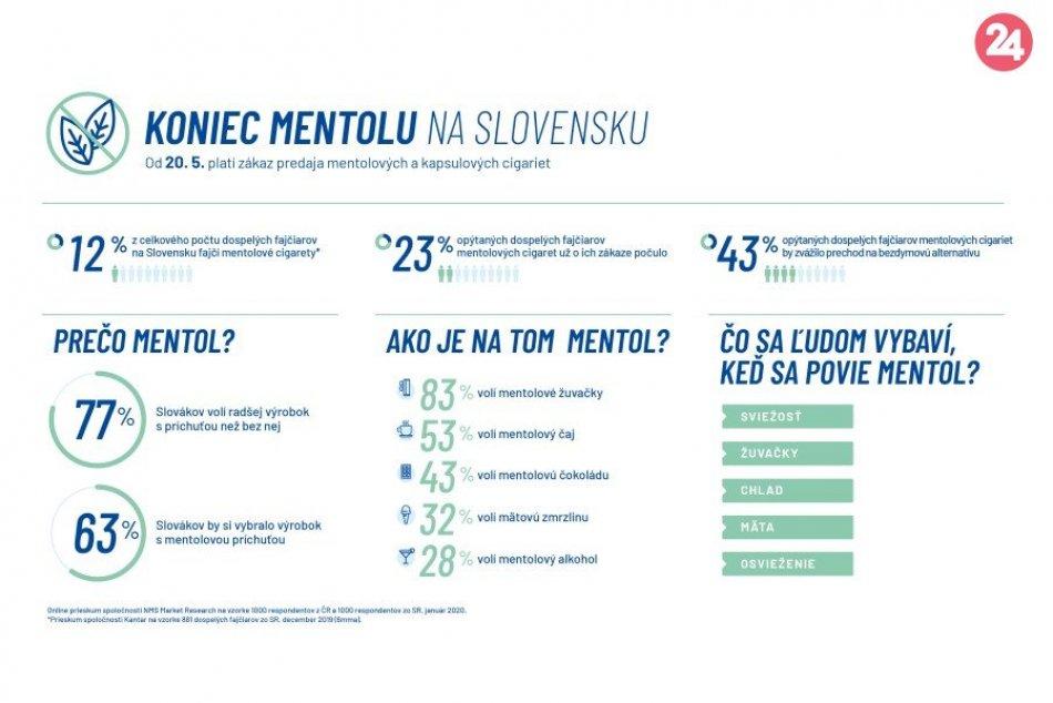 Koniec mentolu na Slovensku?