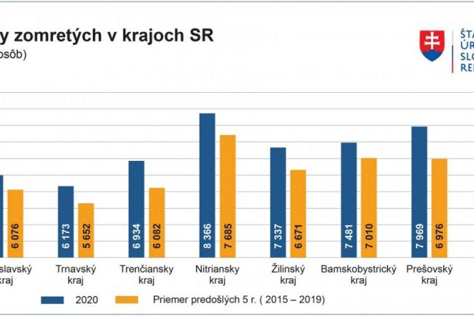 GRAFY: Počty zomretých na Slovensku a miera úmrtnosti