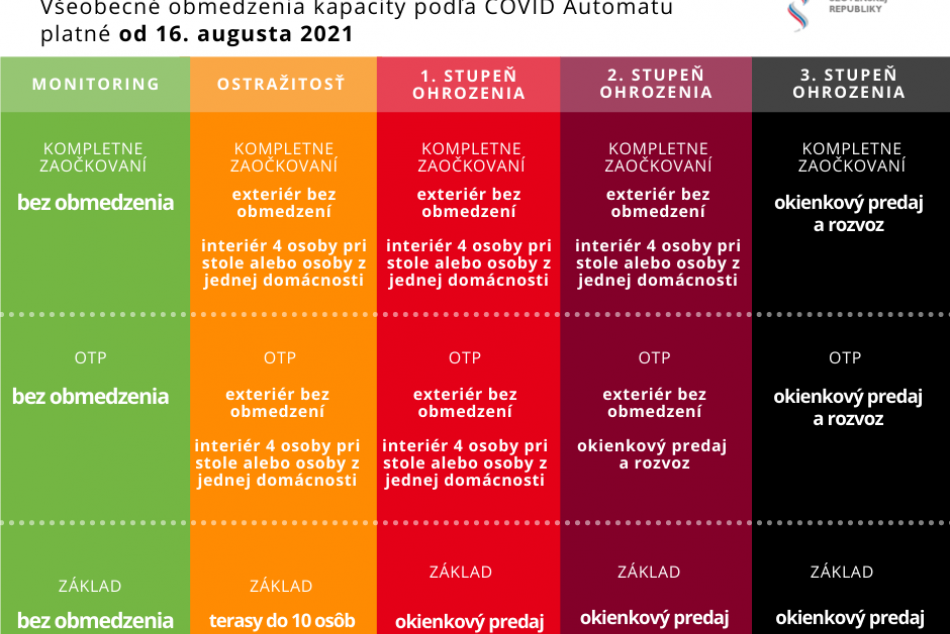 Nový Covid automat od 16. augusta